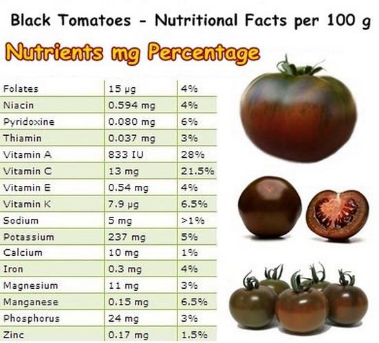 خواص گوجه سیاه